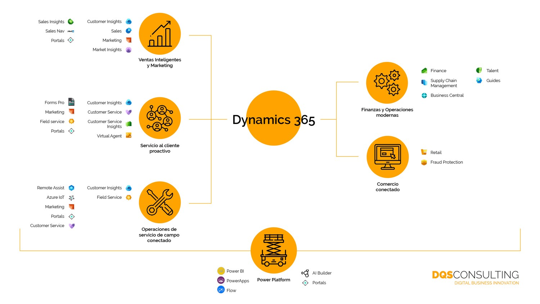 Las soluciones en DQS consulting